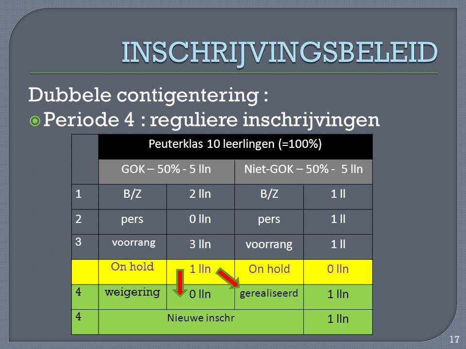 Dubbele contigentering :  Periode 4 : reguliere inschrijvingen Peuterklas 10 leerlingen (=100%) GOK – 50% - 5 llnNiet-GOK – 50% - 5 lln 1B/Z2 llnB/Z1 ll 2pers0 llnpers1 ll 3 voorrang 3 llnvoorrang1 ll On hold 1 llnOn hold0 lln 4weigering 0 lln gerealiseerd 1 lln 4 Nieuwe inschr 1 lln 17