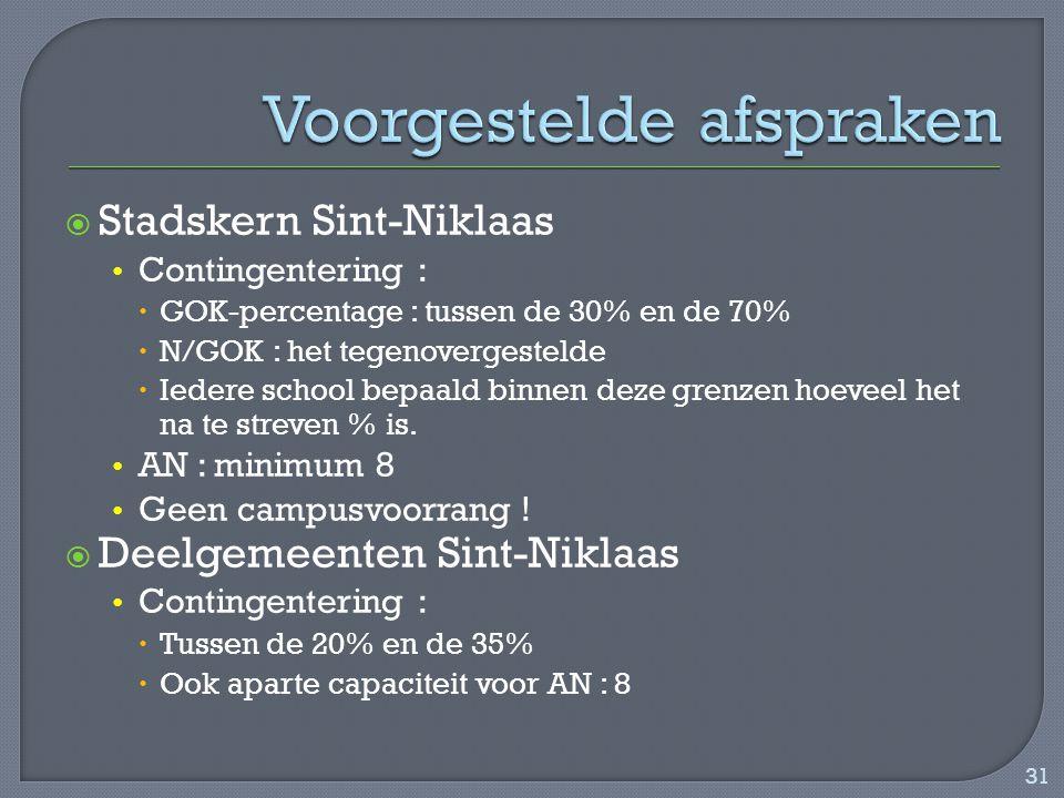  Stadskern Sint-Niklaas Contingentering :  GOK-percentage : tussen de 30% en de 70%  N/GOK : het tegenovergestelde  Iedere school bepaald binnen deze grenzen hoeveel het na te streven % is.