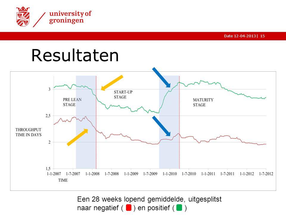 |Date 12-04-2013 Resultaten 15 Een 28 weeks lopend gemiddelde, uitgesplitst naar negatief ( ) en positief ( )