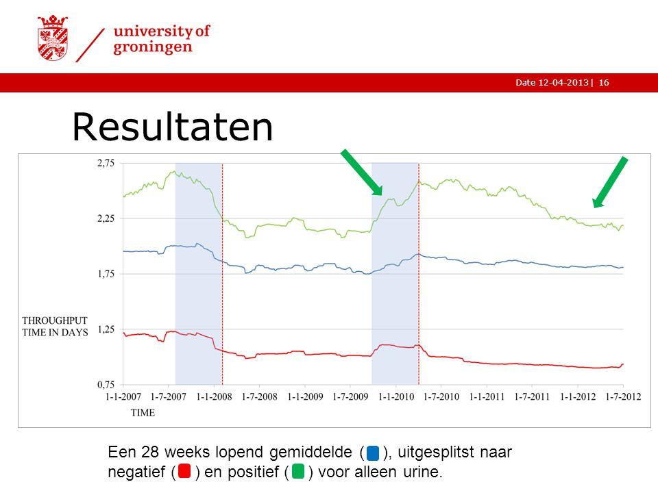 |Date 12-04-2013 Resultaten 16 Een 28 weeks lopend gemiddelde ( ), uitgesplitst naar negatief ( ) en positief ( ) voor alleen urine.