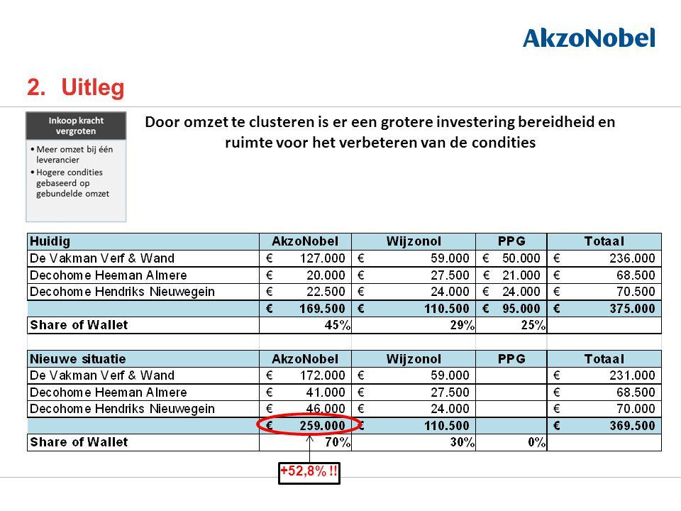 2.Uitleg Door omzet te clusteren is er een grotere investering bereidheid en ruimte voor het verbeteren van de condities +52,8% !!