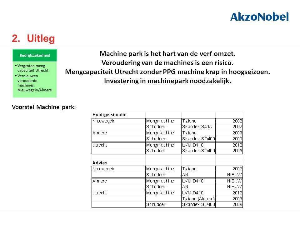 2.Uitleg Machine park is het hart van de verf omzet.