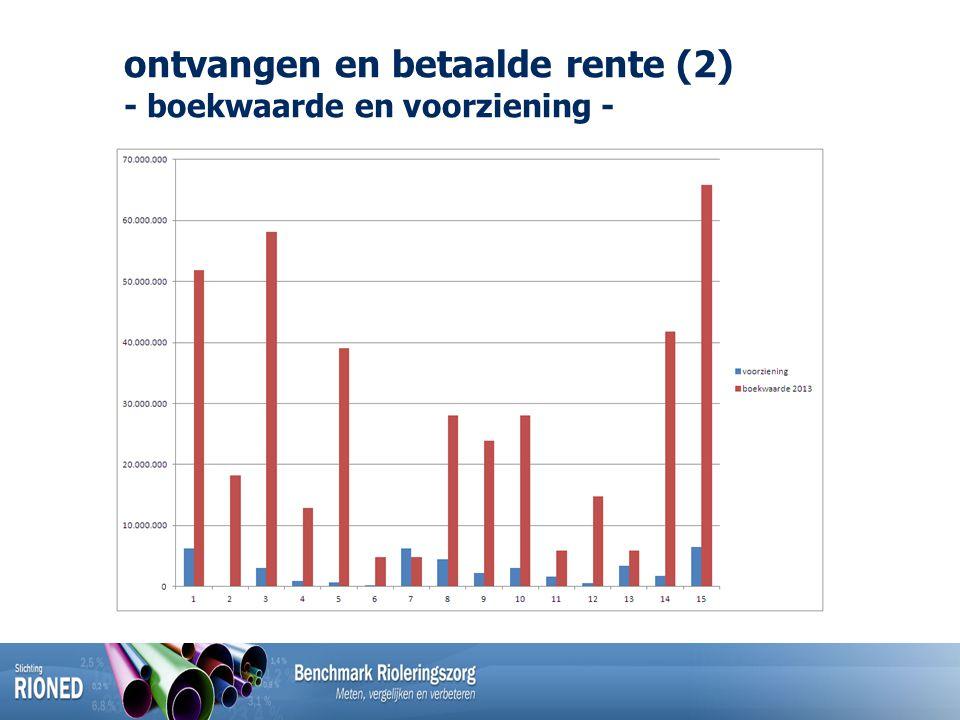 ontvangen en betaalde rente (2) - boekwaarde en voorziening -