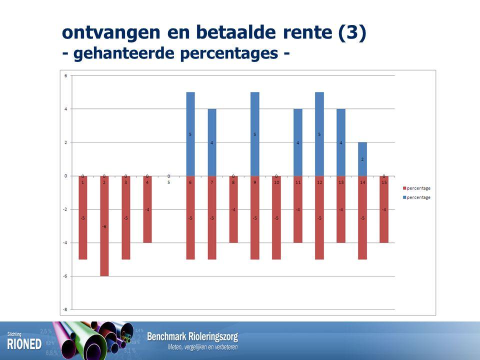 ontvangen en betaalde rente (3) - gehanteerde percentages -