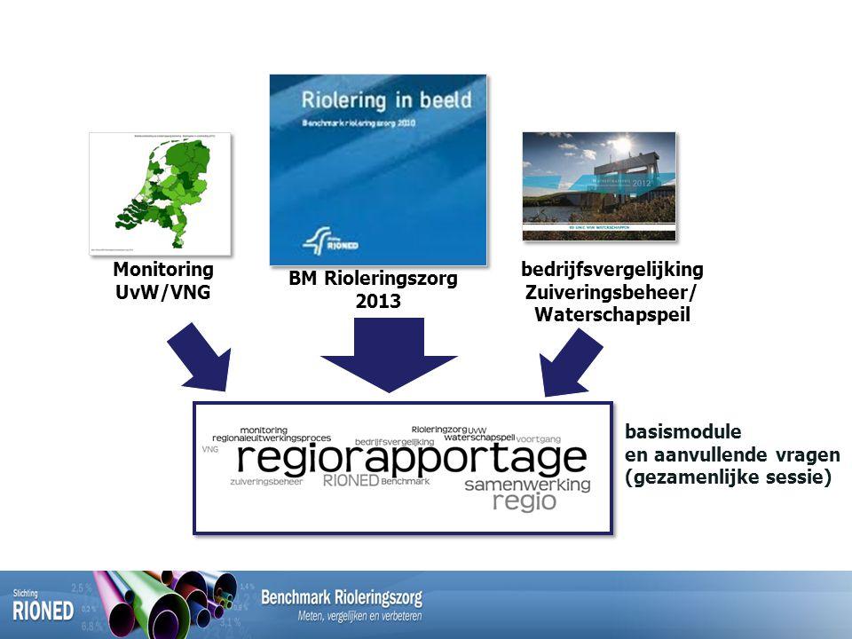 BM Rioleringszorg 2013 Monitoring UvW/VNG bedrijfsvergelijking Zuiveringsbeheer/ Waterschapspeil basismodule en aanvullende vragen (gezamenlijke sessie)