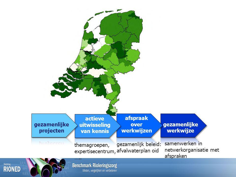 themagroepen, expertisecentrum, ….. gezamenlijk beleid: afvalwaterplan oid samenwerken in netwerkorganisatie met afspraken