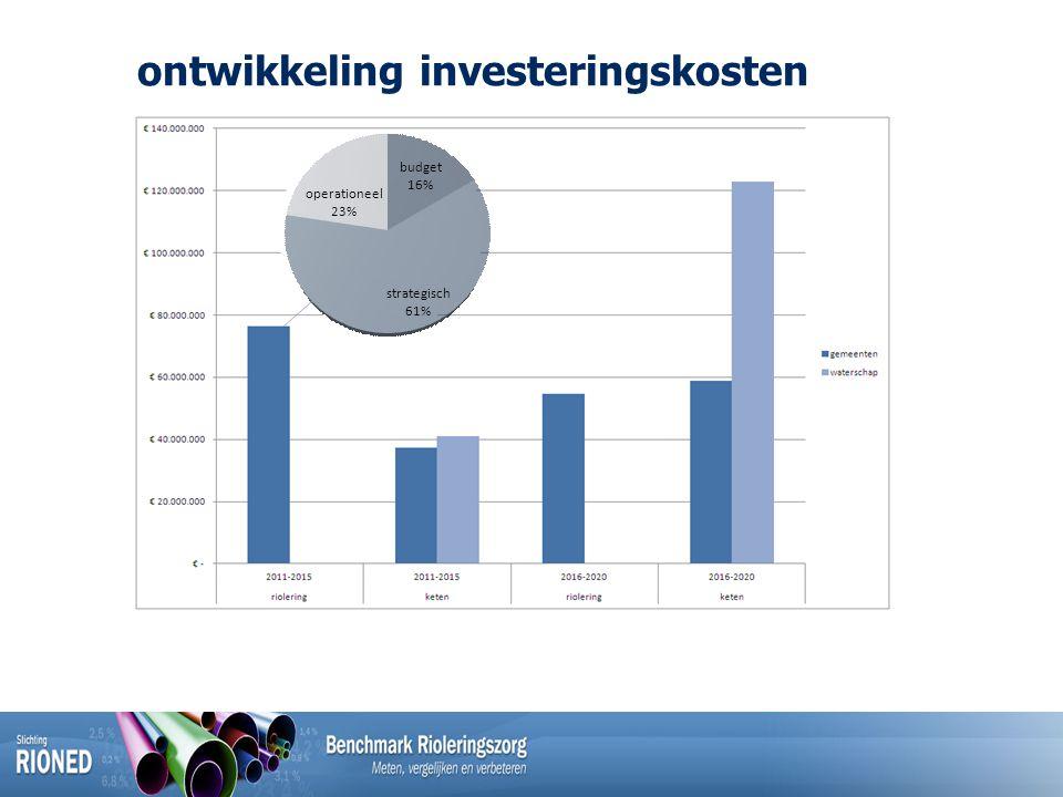 ontwikkeling investeringskosten budget 16% strategisch 61% operationeel 23%