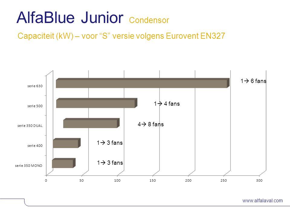 www.alfalaval.com Capaciteit (kW) – voor S versie volgens Eurovent EN327 AlfaBlue Junior Condensor 1  3 fans 4  8 fans 1  3 fans 1  4 fans 1  6 fans