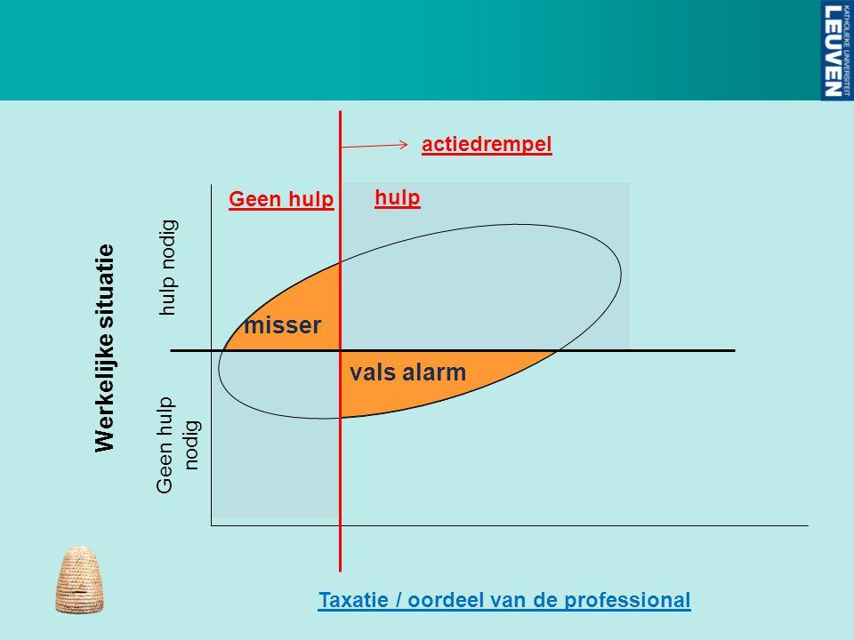 vals alarm misser Taxatie / oordeel van de professional Werkelijke situatie Geen hulp nodig Geen hulp hulp nodig actiedrempel hulp