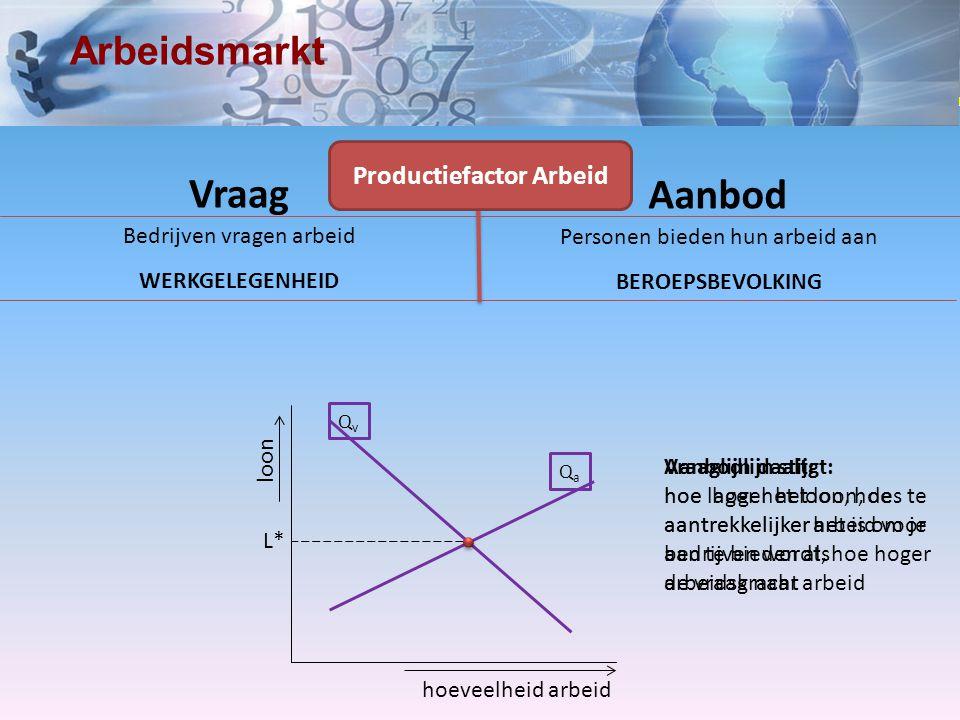 www.economielokaal.nl Arbeidsmarkt Vraag Aanbod Productiefactor Arbeid Bedrijven vragen arbeid WERKGELEGENHEID Personen bieden hun arbeid aan BEROEPSB