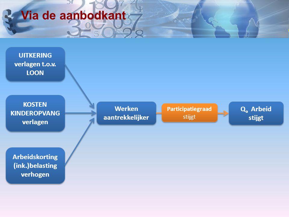 www.economielokaal.nl Via de aanbodkant Werken aantrekkelijker KOSTEN KINDEROPVANG verlagen UITKERING verlagen t.o.v. LOON Q a Arbeid stijgt Arbeidsko