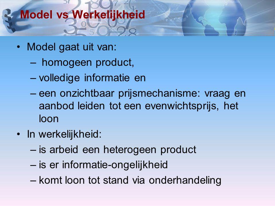 www.economielokaal.nl Model vs Werkelijkheid Model gaat uit van: – homogeen product, –volledige informatie en –een onzichtbaar prijsmechanisme: vraag