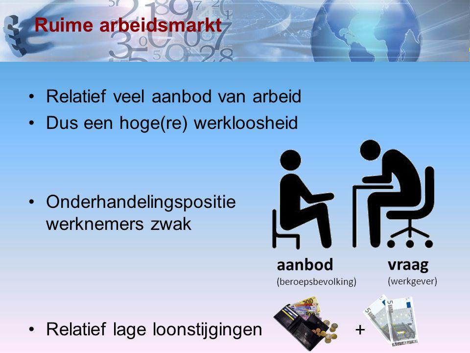www.economielokaal.nl Ruime arbeidsmarkt Relatief veel aanbod van arbeid Dus een hoge(re) werkloosheid Onderhandelingspositie werknemers zwak Relatief