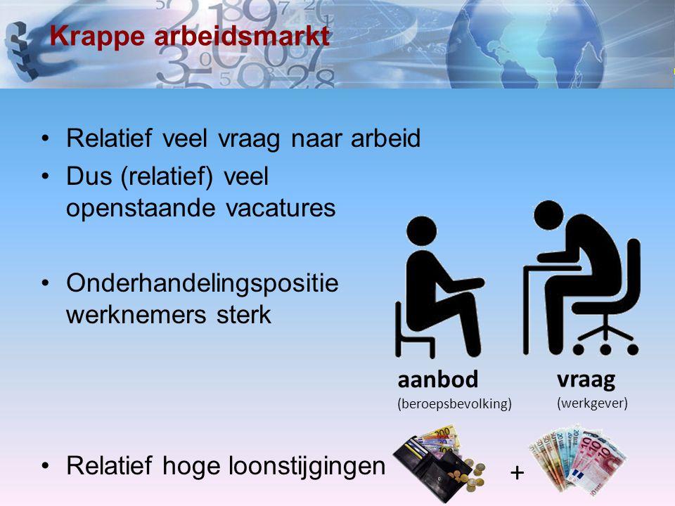 www.economielokaal.nl Krappe arbeidsmarkt Relatief veel vraag naar arbeid Dus (relatief) veel openstaande vacatures Onderhandelingspositie werknemers