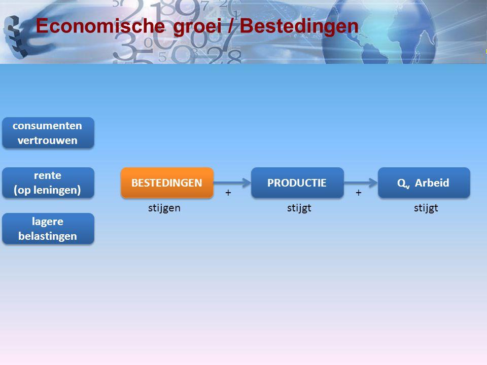 www.economielokaal.nl Economische groei / Bestedingen BESTEDINGEN PRODUCTIE Q v Arbeid stijgenstijgt ++ consumenten vertrouwen consumenten vertrouwen