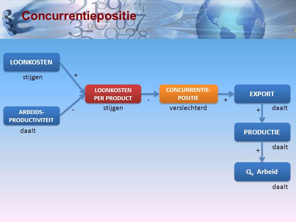www.economielokaal.nl Concurrentiepositie CONCURRENTIE- POSITIE verslechterd ARBEIDS- PRODUCTIVITEIT daalt - LOONKOSTEN PER PRODUCT stijgen - EXPORT P
