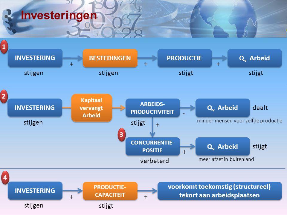 www.economielokaal.nl Investeringen BESTEDINGEN PRODUCTIE Q v Arbeid stijgenstijgt ++ INVESTERING stijgen + 1 1 CONCURRENTIE- POSITIE Q v Arbeid stijg
