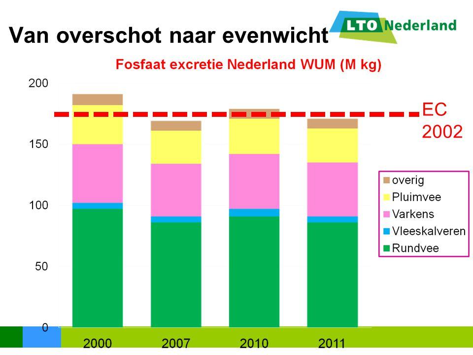 Van overschot naar evenwicht EC 2002