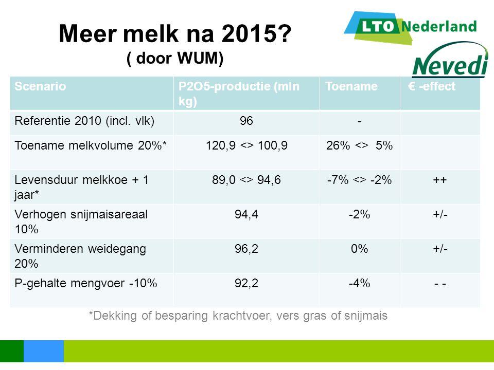 Meer melk na 2015? ( door WUM) ScenarioP2O5-productie (mln kg) Toename € -effect Referentie 2010 (incl. vlk)96- Toename melkvolume 20%*120,9 <> 100,92