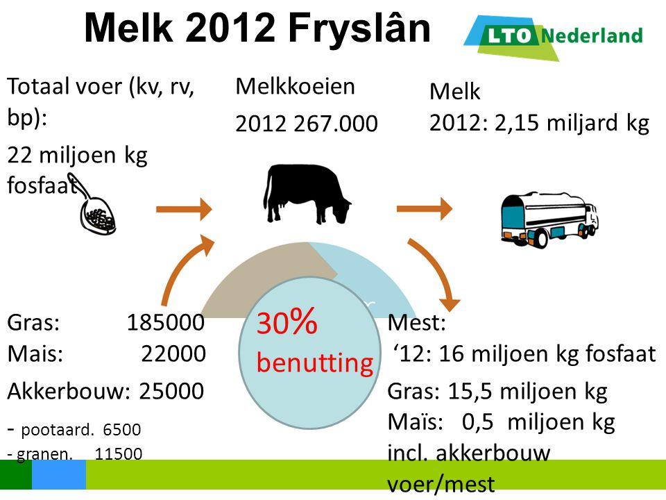 Melk 2012 Fryslân 30 % benutting Melk 2012: 2,15 miljard kg Melkkoeien 2012 267.000 Mest: '12: 16 miljoen kg fosfaat Gras: 15,5 miljoen kg Maïs: 0,5 m