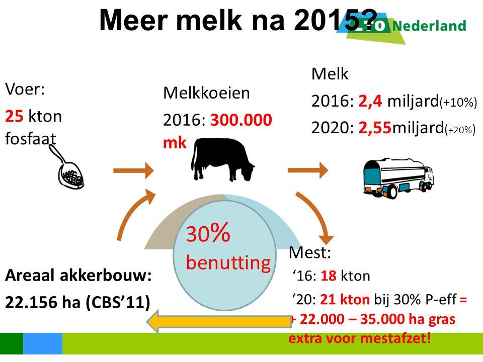 Meer melk na 2015? 30 % benutting Melk 2016: 2,4 miljard (+10%) 2020: 2,55miljard ( +20% ) Melkkoeien 2016: 300.000 mk Mest: '16: 18 kton '20: 21 kton