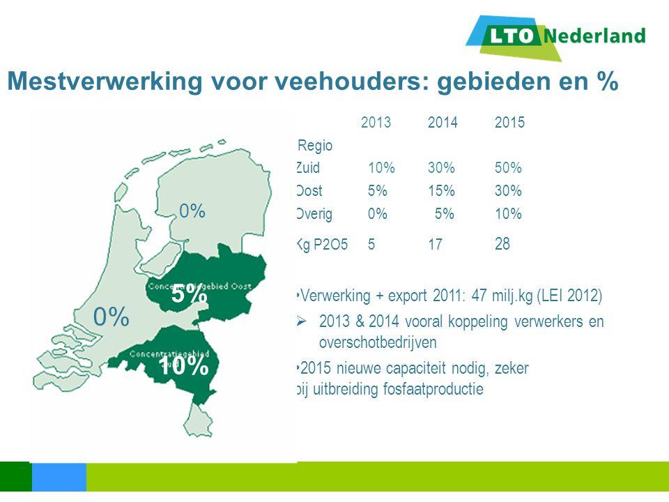Mestverwerking voor veehouders: gebieden en % 201320142015 Regio Zuid 10%30%50% Oost 5%15%30% Overig 0% 5%10% Kg P2O5 517 28 Verwerking + export 2011: