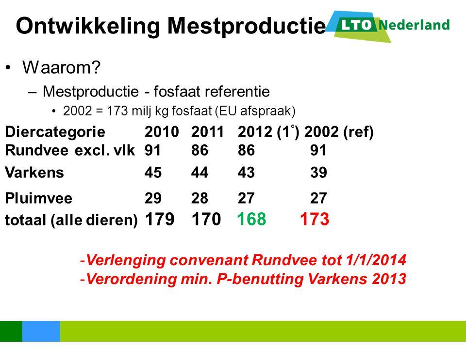-Verlenging convenant Rundvee tot 1/1/2014 -Verordening min. P-benutting Varkens 2013 Ontwikkeling Mestproductie Waarom? –Mestproductie - fosfaat refe