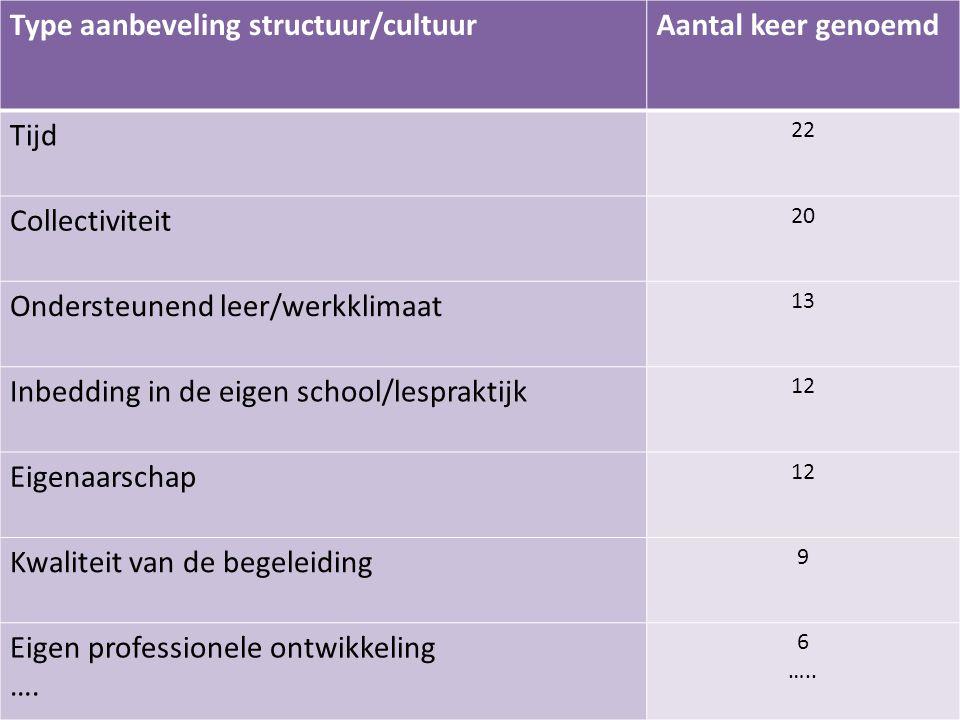 Type aanbeveling structuur/cultuurAantal keer genoemd Tijd 22 Collectiviteit 20 Ondersteunend leer/werkklimaat 13 Inbedding in de eigen school/lesprak