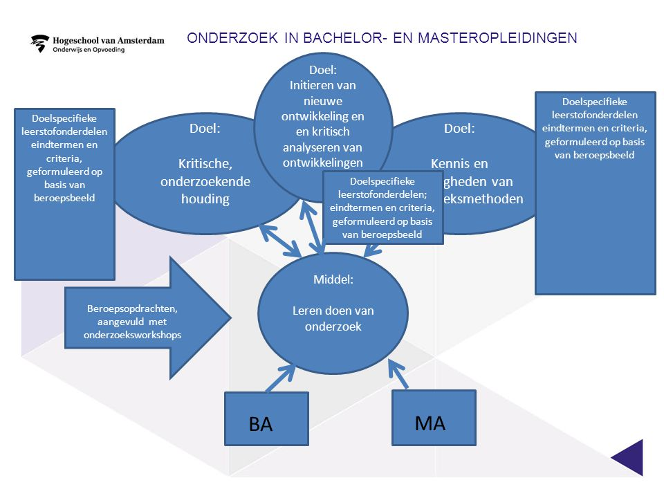 ONDERZOEK IN BACHELOR- EN MASTEROPLEIDINGEN Middel: Leren doen van onderzoek Doel: Kennis en vaardigheden van onderzoeksmethoden Doel: Kritische, onderzoekende houding Doelspecifieke leerstofonderdelen eindtermen en criteria, geformuleerd op basis van beroepsbeeld BA Doelspecifieke leerstofonderdelen eindtermen en criteria, geformuleerd op basis van beroepsbeeld Beroepsopdrachten, aangevuld met onderzoeksworkshops Doel: Initieren van nieuwe ontwikkeling en en kritisch analyseren van ontwikkelingen MA Doelspecifieke leerstofonderdelen; eindtermen en criteria, geformuleerd op basis van beroepsbeeld