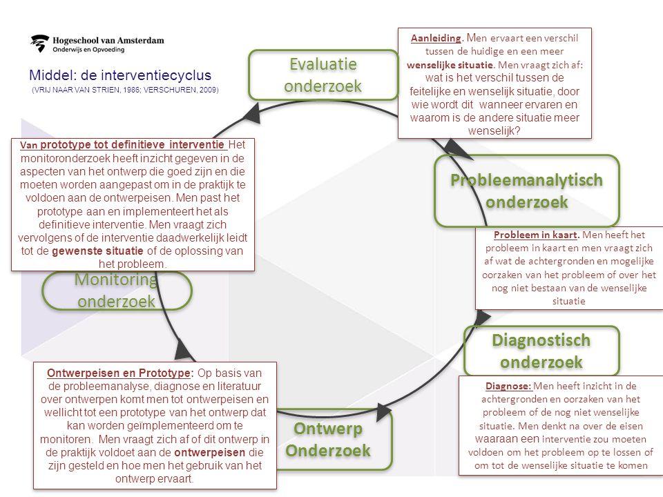 Middel: de interventiecyclus (VRIJ NAAR VAN STRIEN, 1986; VERSCHUREN, 2009) 25 Ontwerp Onderzoek Ontwerp Onderzoek Monitoring onderzoek Aanleiding. M