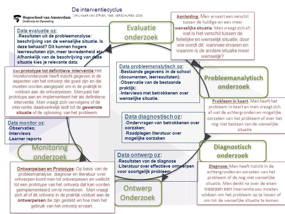 De interventiecyclus (VRIJ NAAR VAN STRIEN, 1986; VERSCHUREN, 2009) 29 Ontwerp Onderzoek Ontwerp Onderzoek Monitoring onderzoek Aanleiding. M en ervaa