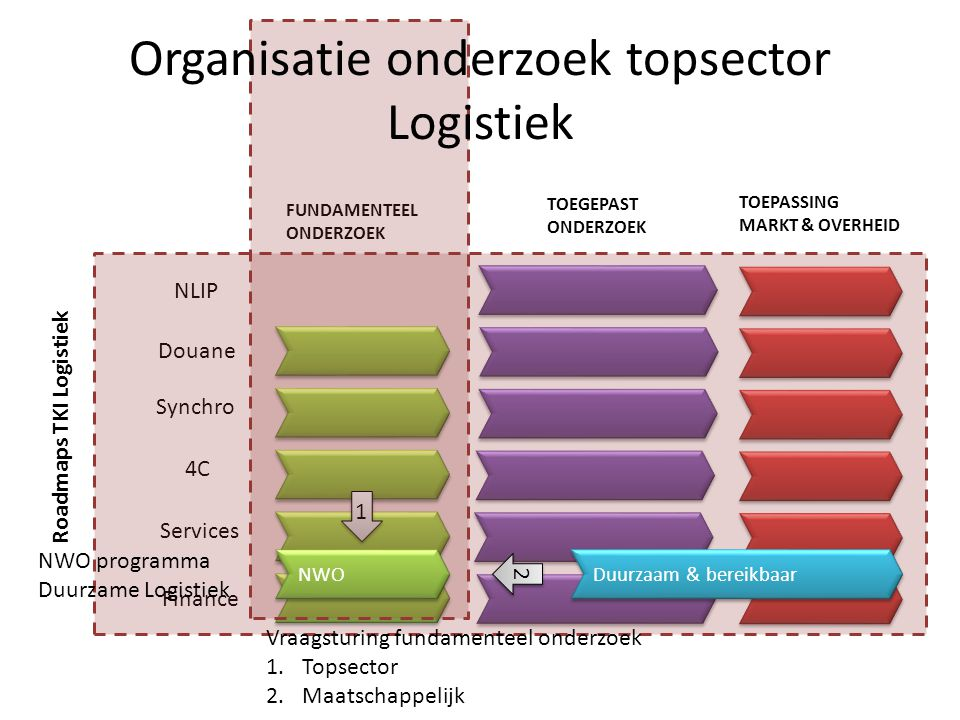 Uitsnede programmering NWO DBR (2009-2014): 1 programma over logistiek TOP subsidies (najaar 2012) Douane (eind 2012) Synchromodaliteit (2013) Supply chain finance (2013) VerDUS: Duurzame logistiek (2013) Andere programma's (Service logistics bv.) volgen later…