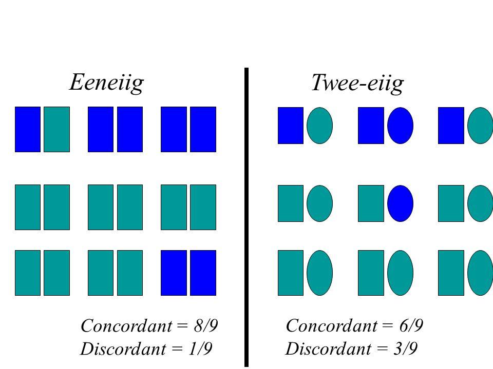 Eeneiig Twee-eiig Concordant = 8/9 Discordant = 1/9 Concordant = 6/9 Discordant = 3/9 Tweelingstudies