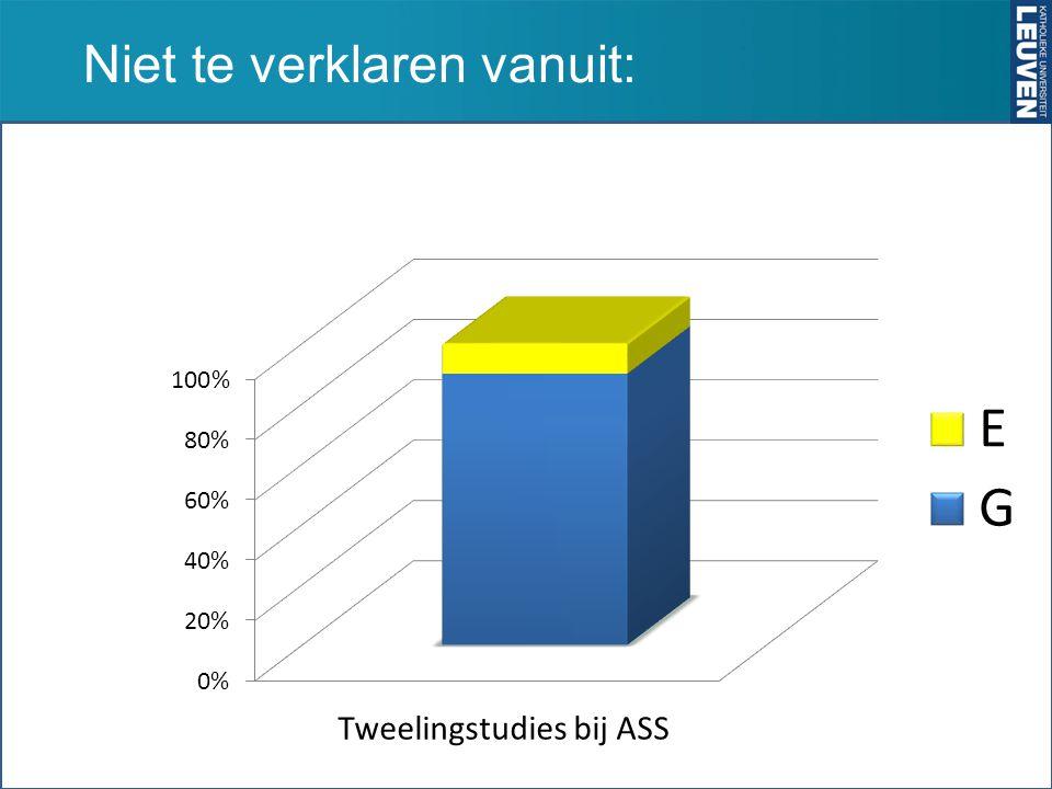 Niet te verklaren vanuit: Tweelingstudies bij ASS