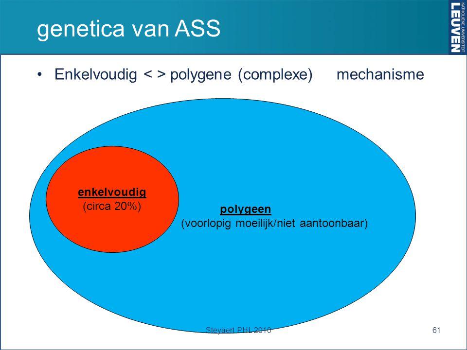 genetica van ASS Enkelvoudig polygene (complexe) mechanisme 61 polygeen (voorlopig moeilijk/niet aantoonbaar) enkelvoudig (circa 20%) Steyaert PHL 2010