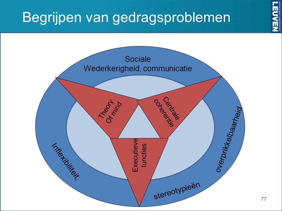 Begrijpen van gedragsproblemen 77 Sociale Wederkerigheid, communicatie Inflexibiliteit, Theory Of mind Centrale coherentie Executieve functies overprikkelbaarheid stereotypieën
