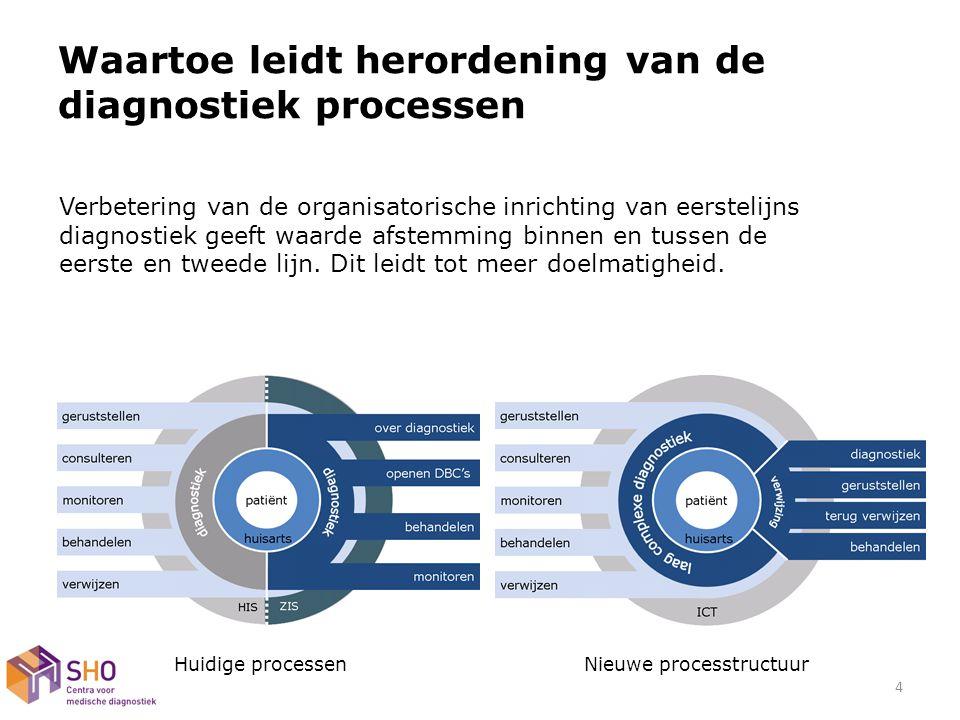 wat hoe Processtappen leidend tot herordening van diagnostiek 5 1.Integrale diagnostiek 2.Effectief aanvragen (voorbeeld) 3.Transparantie 4.Efficiency resu ltaat voorwaar den