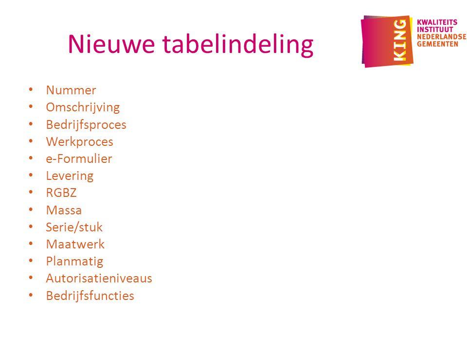Nieuwe tabelindeling Nummer Omschrijving Bedrijfsproces Werkproces e-Formulier Levering RGBZ Massa Serie/stuk Maatwerk Planmatig Autorisatieniveaus Bedrijfsfuncties