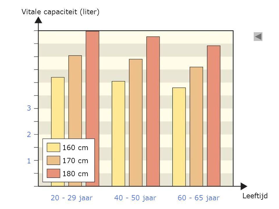 20 - 29 jaar40 - 50 jaar60 - 65 jaar Vitale capaciteit (liter) Leeftijd 160 cm 170 cm 180 cm 1 2 3