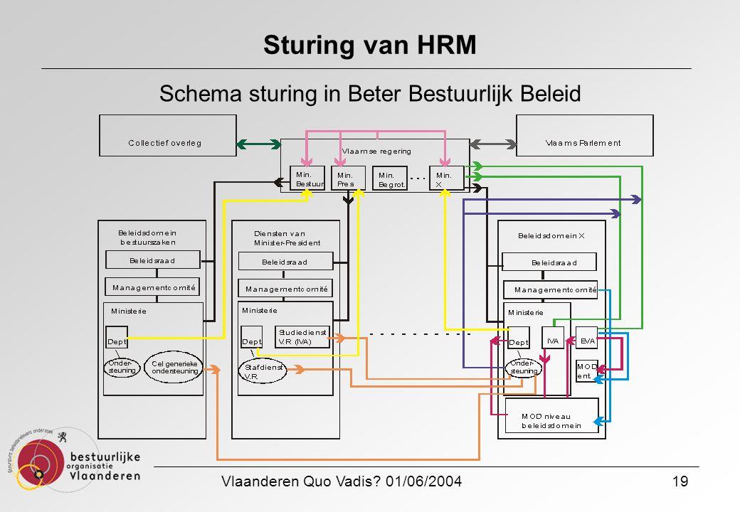 Vlaanderen Quo Vadis? 01/06/200419 Sturing van HRM Schema sturing in Beter Bestuurlijk Beleid