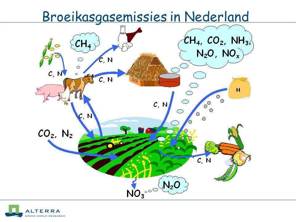 Broeikasgasemissies in Nederland