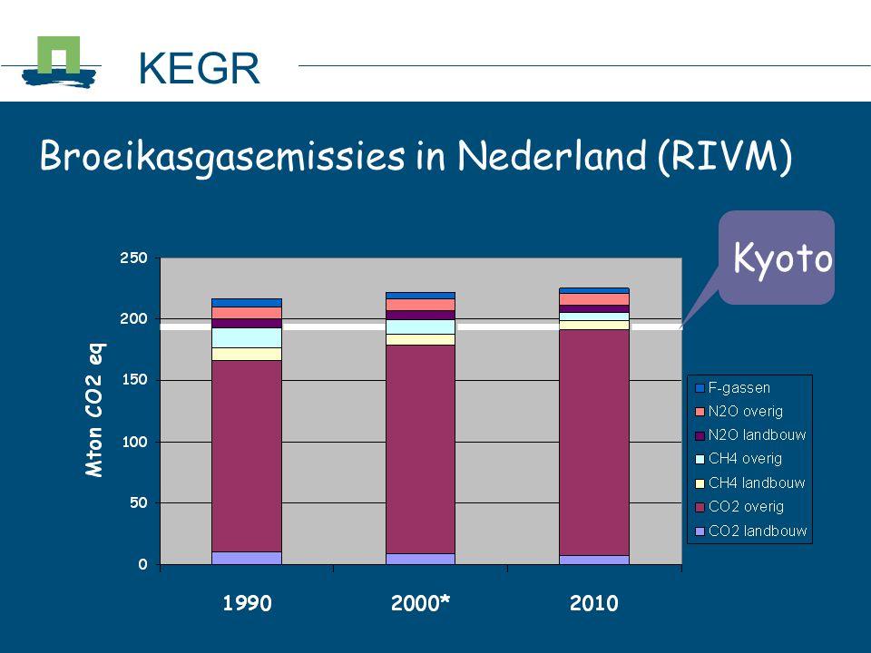Broeikasgasemissies in Nederland (RIVM) KEGR Kyoto