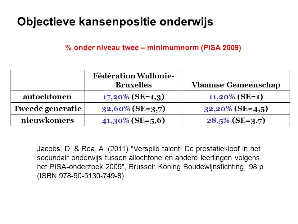 % onder niveau twee – minimumnorm (PISA 2009) 28,5% (SE=3,7)  41,30% (SE=5,6)  nieuwkomers 32,20% (SE=4,5)  32,60% (SE=3,7)  Tweede generatie 11,20% (SE=1)  17,20% (SE=1,3)  autochtonen Vlaamse Gemeenschap Fédération Wallonie- Bruxelles Objectieve kansenpositie onderwijs Jacobs, D.