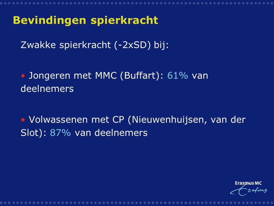 Bevindingen spierkracht  Zwakke spierkracht (-2xSD) bij:  Jongeren met MMC (Buffart): 61% van deelnemers  Volwassenen met CP (Nieuwenhuijsen, van d