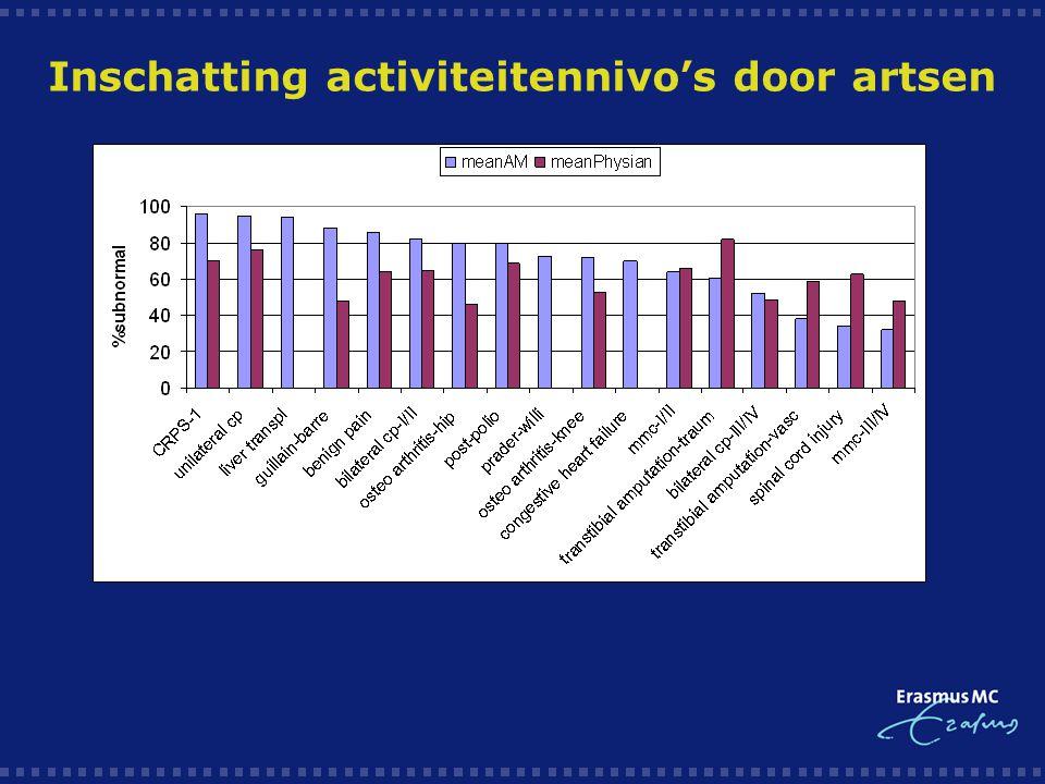 Inschatting activiteitennivo's door artsen