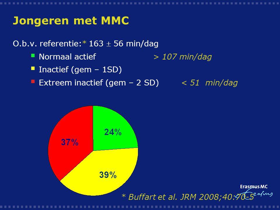 Jongeren met MMC O.b.v. referentie:* 163  56 min/dag  Normaal actief> 107 min/dag  Inactief (gem – 1SD)  Extreem inactief (gem – 2 SD) < 51 min/da