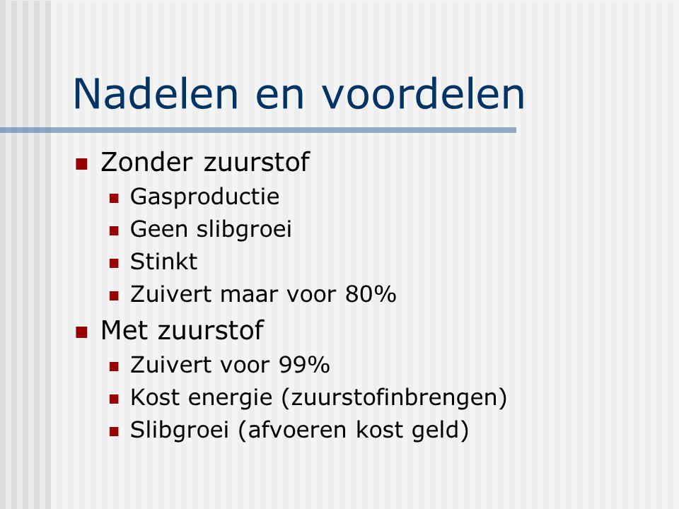 Nadelen en voordelen Zonder zuurstof Gasproductie Geen slibgroei Stinkt Zuivert maar voor 80% Met zuurstof Zuivert voor 99% Kost energie (zuurstofinbrengen) Slibgroei (afvoeren kost geld)