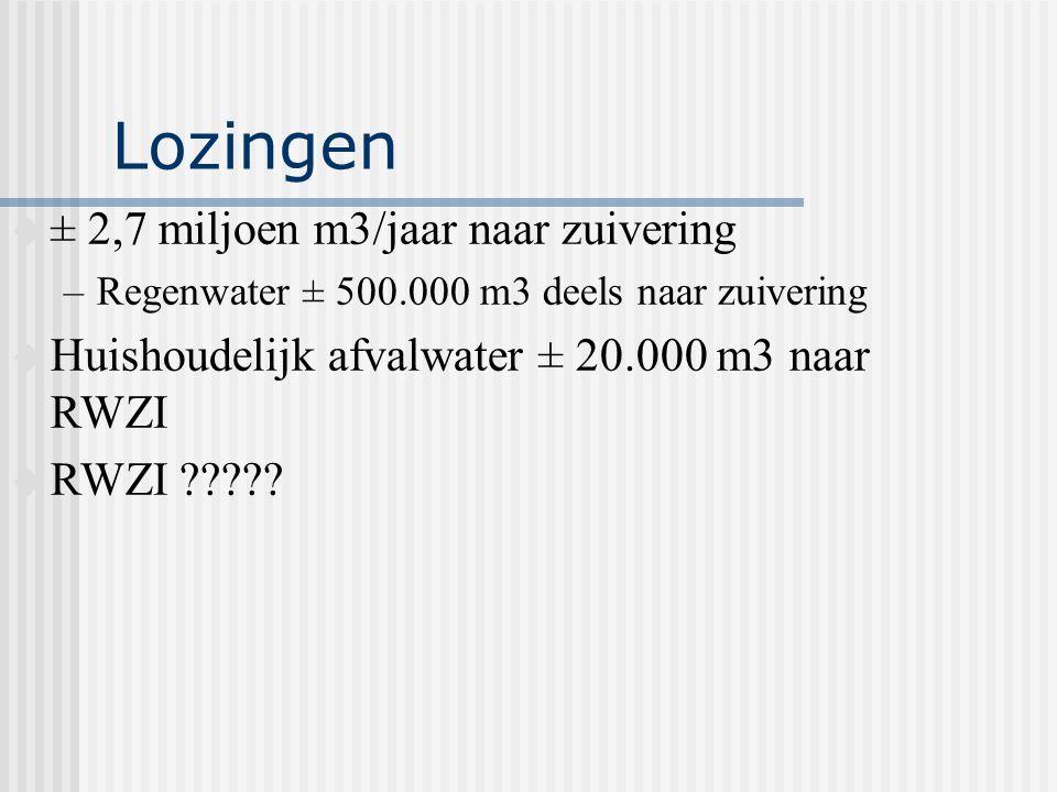 Lozingen u ± 2,7 miljoen m3/jaar naar zuivering –Regenwater ± 500.000 m3 deels naar zuivering u Huishoudelijk afvalwater ± 20.000 m3 naar RWZI u RWZI ?????