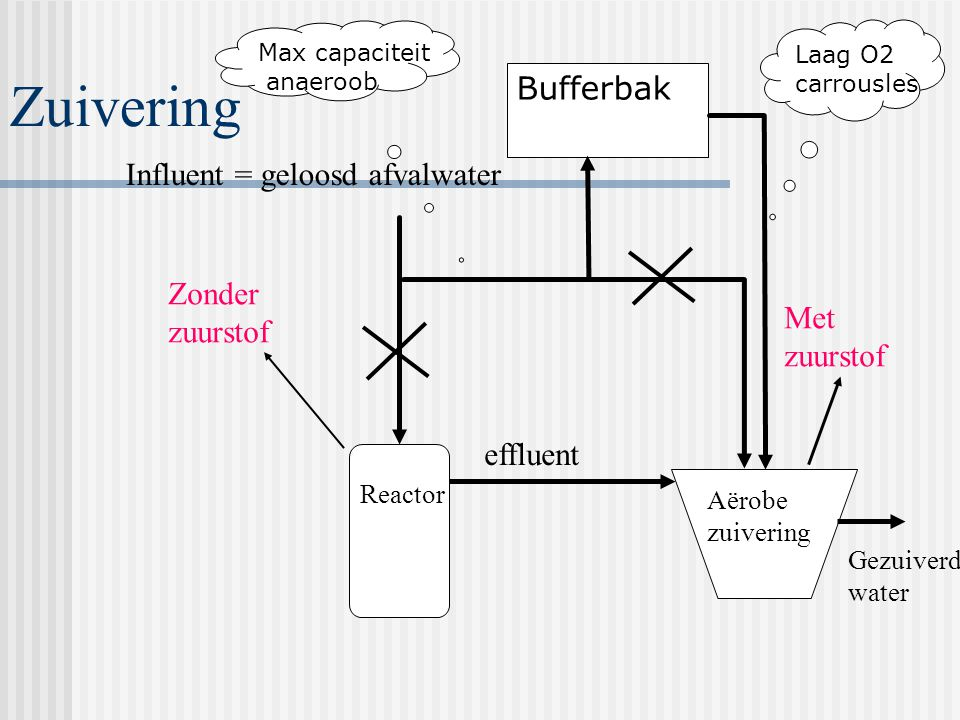 Zuivering effluent Influent = geloosd afvalwater Reactor Aërobe zuivering Gezuiverd water Zonder zuurstof Met zuurstof Bufferbak Max capaciteit anaeroob Laag O2 carrousles