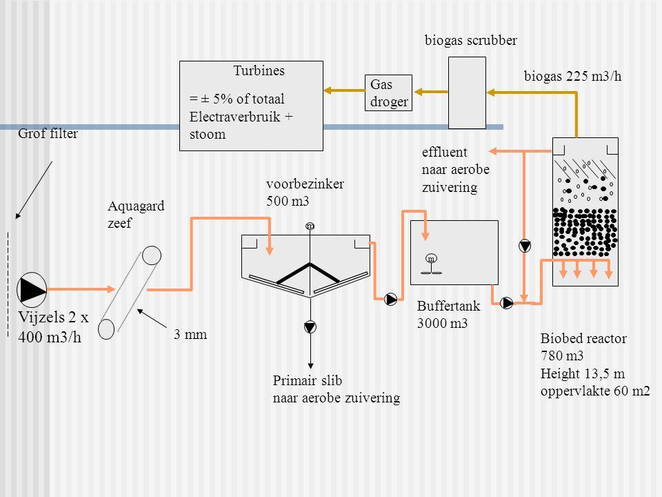 Vijzels 2 x 400 m3/h m m Turbines = ± 5% of totaal Electraverbruik + stoom Gas droger biogas scrubber biogas 225 m3/h effluent naar aerobe zuivering Biobed reactor 780 m3 Height 13,5 m oppervlakte 60 m2 Buffertank 3000 m3 voorbezinker 500 m3 Aquagard zeef 3 mm Primair slib naar aerobe zuivering Grof filter